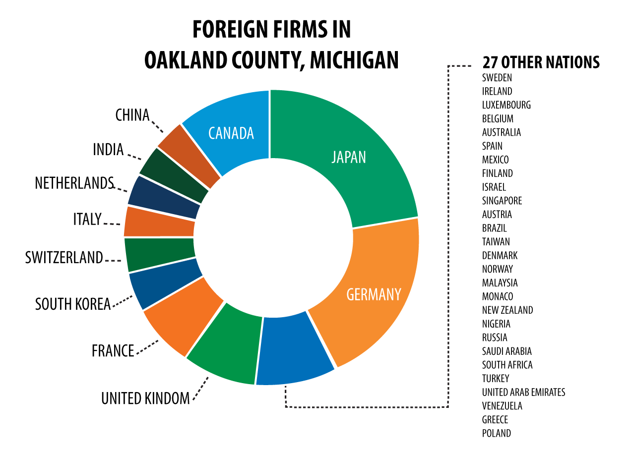 Foreign Firms in Oakland County Michigan