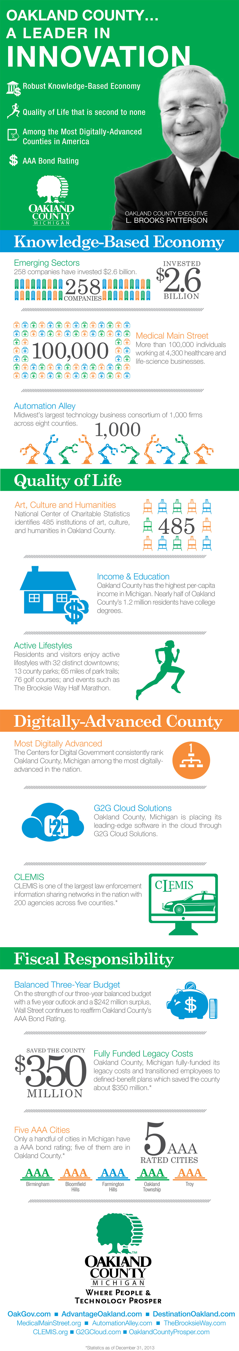 Oakland County Leading Innovation Infographic