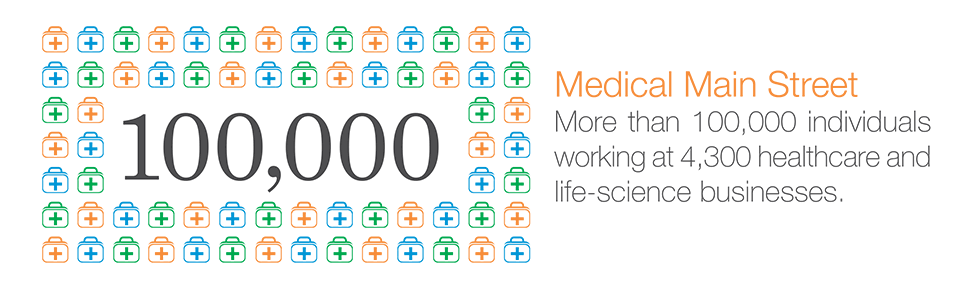 Medical Main Street: More than 100,000 individuals working at 4,300 healthcare and life-science businesses.