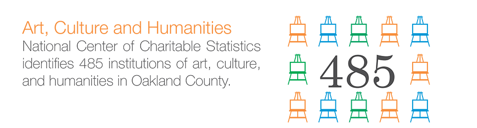 Art, Culture and Humanities: National Center of Charitable Statistics identifies 485 institutions of art, culture, and humanities in Oakland County.