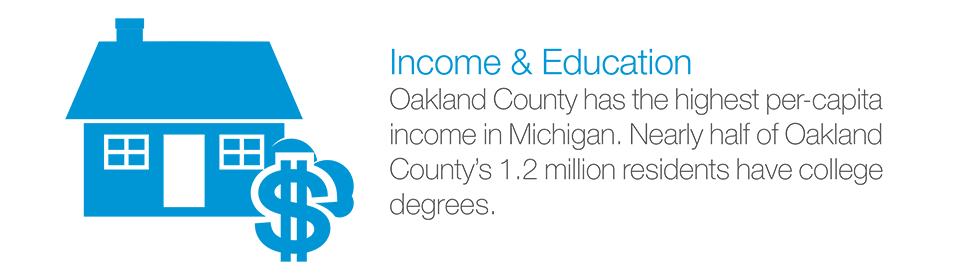 Income & Education: Oakland County has the highest per-capita income in Michigan. Nearly half of Oakland County's 1.2 million residents have college degrees.