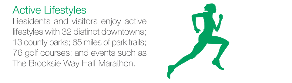 Active Lifestyles: Residents and visitors enjoy active lifestyles with 32 distinct downtowns; 13 county parks; 65 miles of park trails; 76 golf courses; and events such as The Brooksie Way Half Marathon.