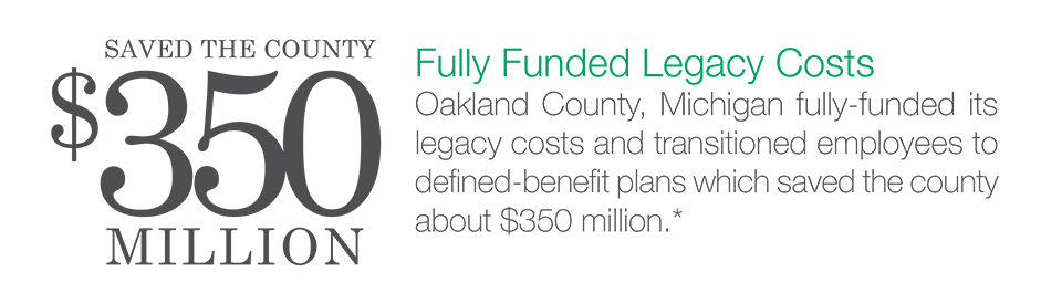 Fully Funded Legacy Costs: Oakland COunty, Michigan fully-funded its legacy costs and transitioned employees to defined-benefit plans which saved the county about $350 million.*