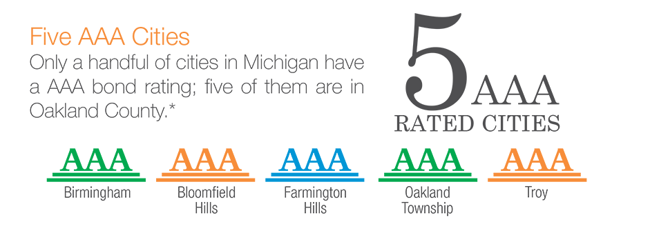 Five AAA Cities: Only a handful of cities in Michigan have a AAA bond rating; five of them are in Oakland County.*